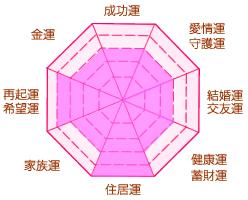 水晶運勢チャート