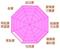 ビルマ翡翠運勢チャート